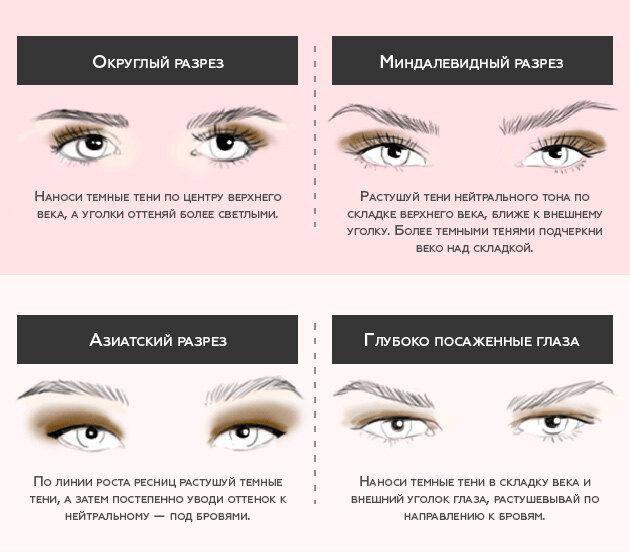 Гид: особенности макияжа дляразного разреза глаз — учимся подчеркивать красоту